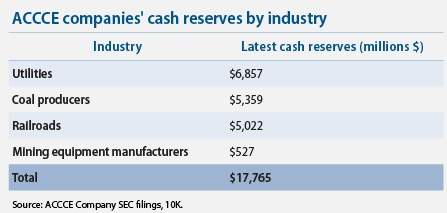 Industry Cash Reserves in the Billions
