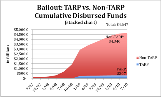 bailout tarp in the united states The troubled asset relief program (tarp) is a program of the united states government to purchase toxic assets and equity from financial institutions to strengthen its financial sector that was.