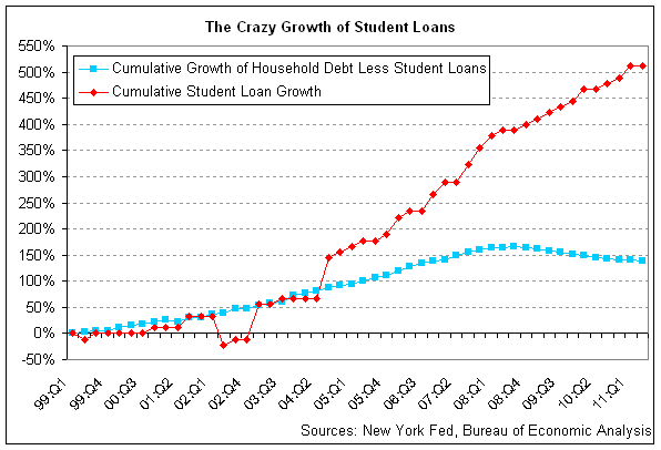 The Crazy Growth of Student Loans