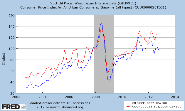 Gas price graph (Source: Federal Reserve Bank of St Louis)