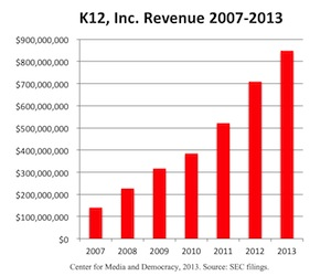 K12, Inc. Revenue 2007-2013